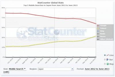 え!こんなに違うの?日本と世界のインターネット・トラフィック比較 – 2013年6月