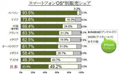日本人は世界一のiPhone好き!調査国中で唯一Androidシェアを上回るwww #iphonejp
