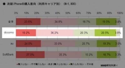 iPhone 5S購入を希望するドコモユーザーが 55%を超える #iphonejp