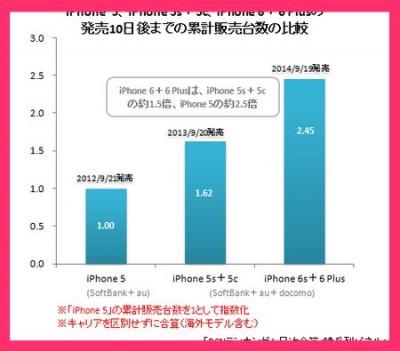 【りんごリンク】国内のiPhone 6/6 Plusは10日間でiPhone 5s/5cの1.5倍、5の2.5倍 他 (2014/9/30) #applejp