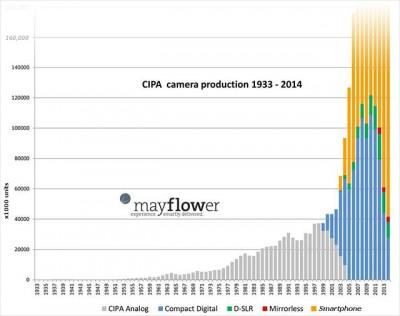 カメラ販売台数にスマホ販売台数を足したグラフが凄すぎる!