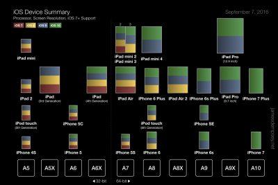 【画像】2011年以降のiOSデバイス概要が一目瞭然の一枚のチャート