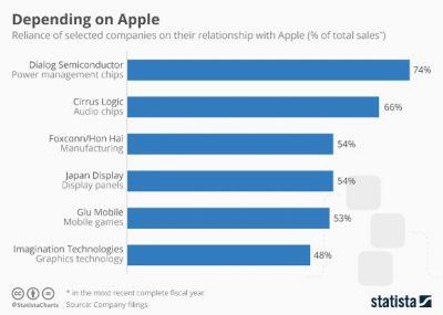 Apple依存度が高い企業ランキング #applejp