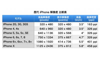 歴代iPhoneの解像度をまとめて比較してみた