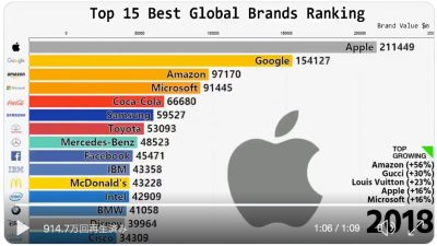 Apple常連の「最も価値あるブランド」ランキングの変遷動画