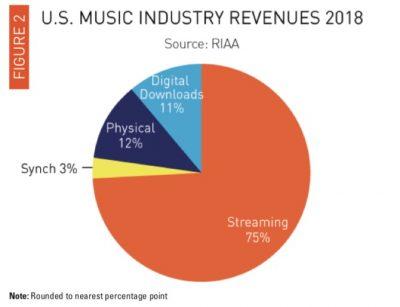 2018年の米音楽業界、ストリーミングサービス収益が初めて過半数を占める